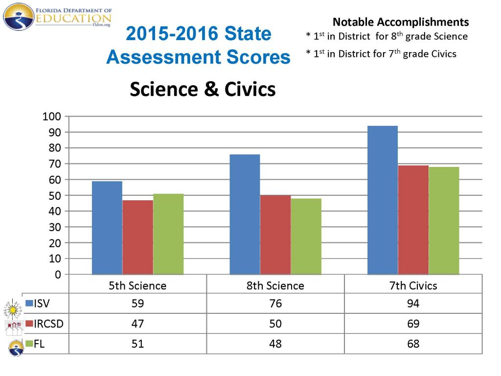 graph-assessment-science-civics